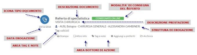 Schema rappresentazione documento